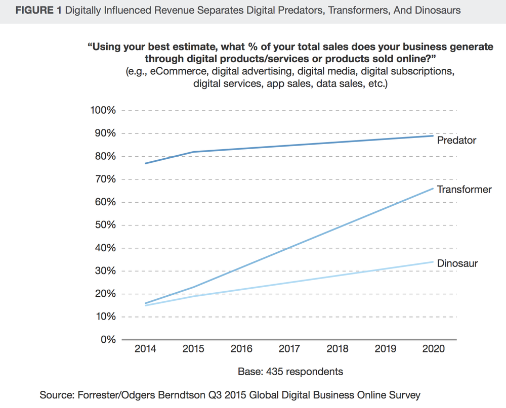 Digitally Influenced Revenue