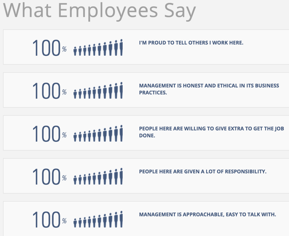 What Reltio Employees Say