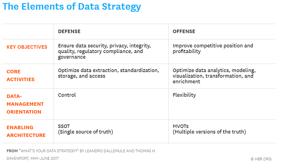 """Source: """"What's your data strategy?"""" HBR May-June 2017"""
