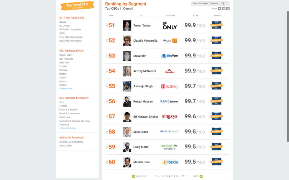 Manish Sood ranked #60 out of 167000 CEOs on Owler