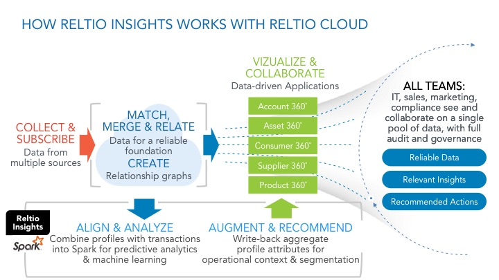 Reltio Insights and Reltio Cloud.jpg