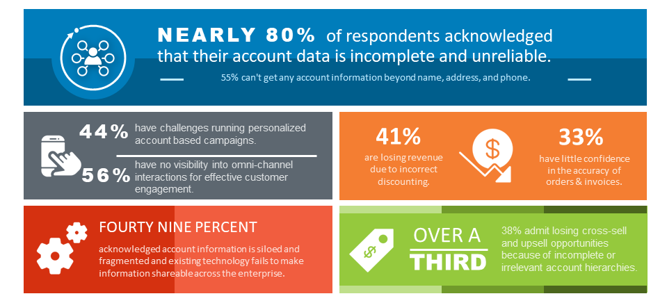 Reltio Account 360 InfoGraphic