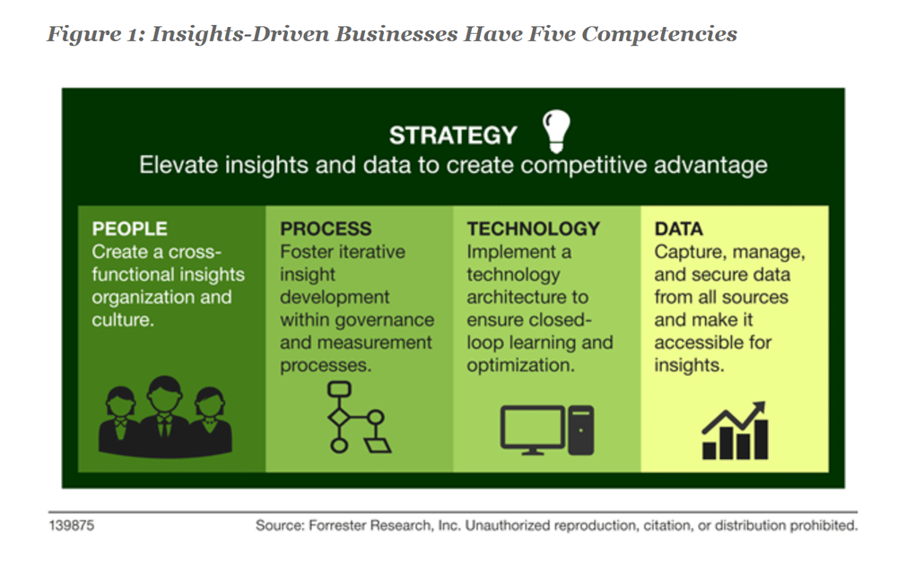 FORRESTER- GAUGE YOUR INSIGHTS-DRIVEN BUSINESS MATURITY.png