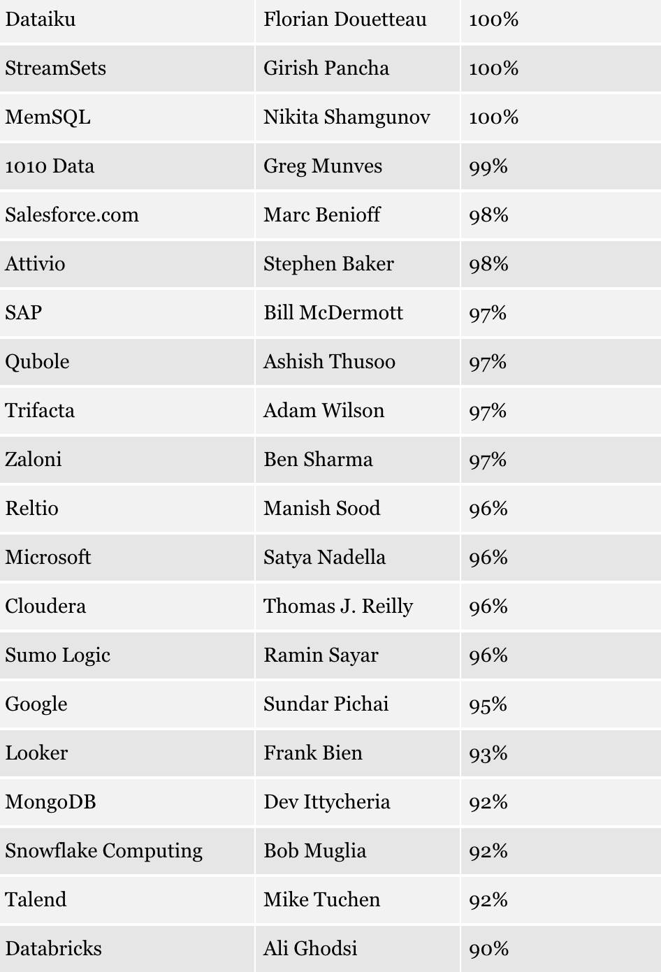"Source - Forbes article ""The Best Big Data Companies And CEOs To Work For In 2018 Based On Glassdoor"" author Louis Columbus, May 2018"