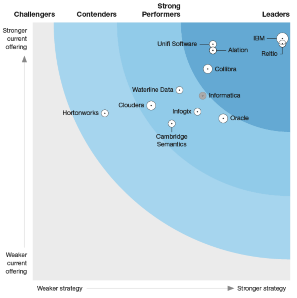 This graphic was published by Forrester as part of a larger research document and should be evaluated in the context of the entire document.    The Forrester Wave™: Machine Learning Data Catalogs Q2 2018, , by Michele Goetz   with Gene Leganza, Elizabeth Hoberman, and Kara Hartig, Forrester Research, June 2018