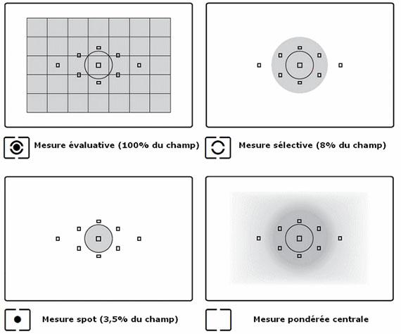 Principaux modes de mesure d'exposition