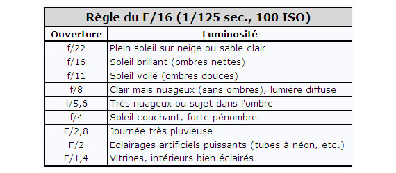 Règle du f/16