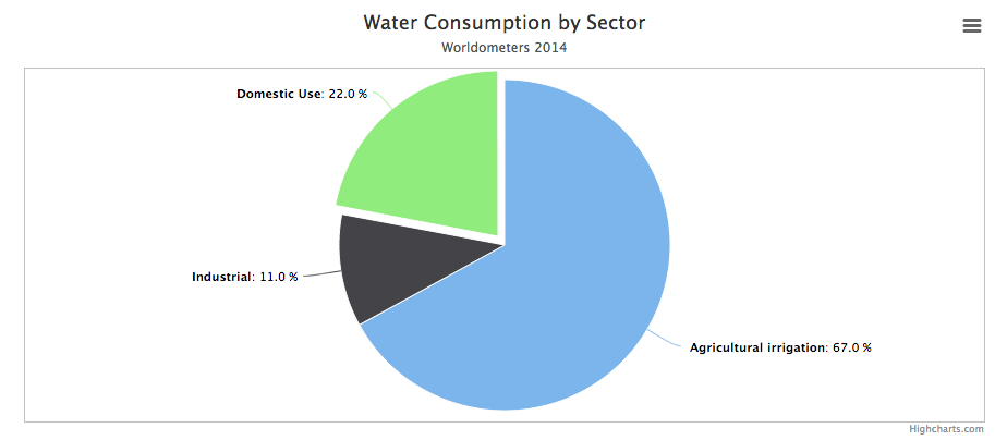Regional water use geo41 water use at regional scale ccuart Image collections