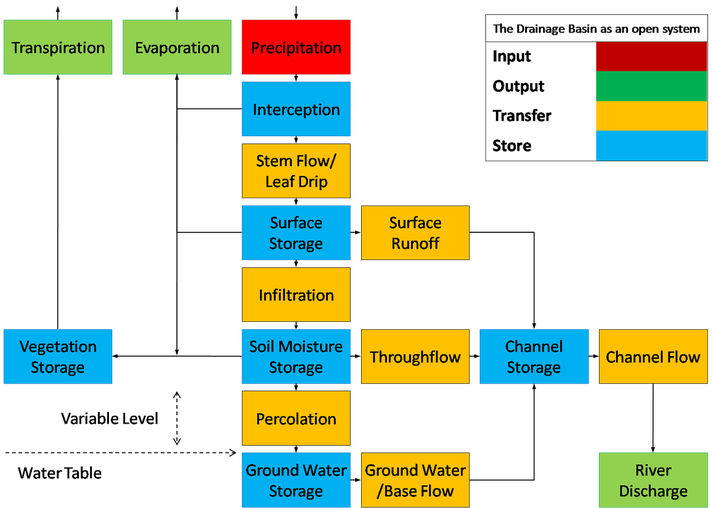 Drainage basin flow chart