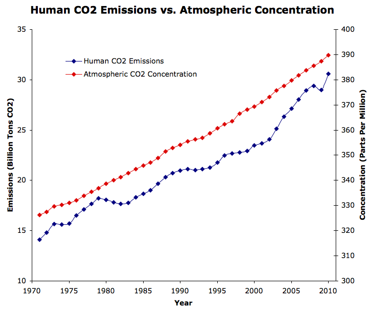 CO2 emissions vs CO2 in the atmosphere