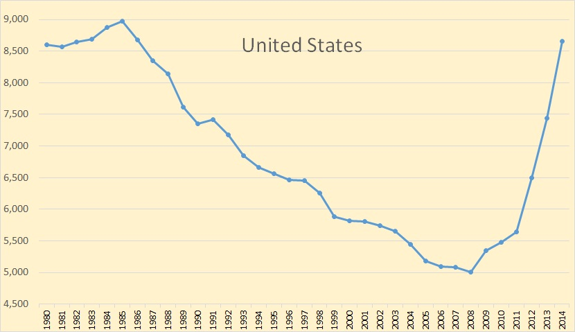 US oil production from 1980-2014.