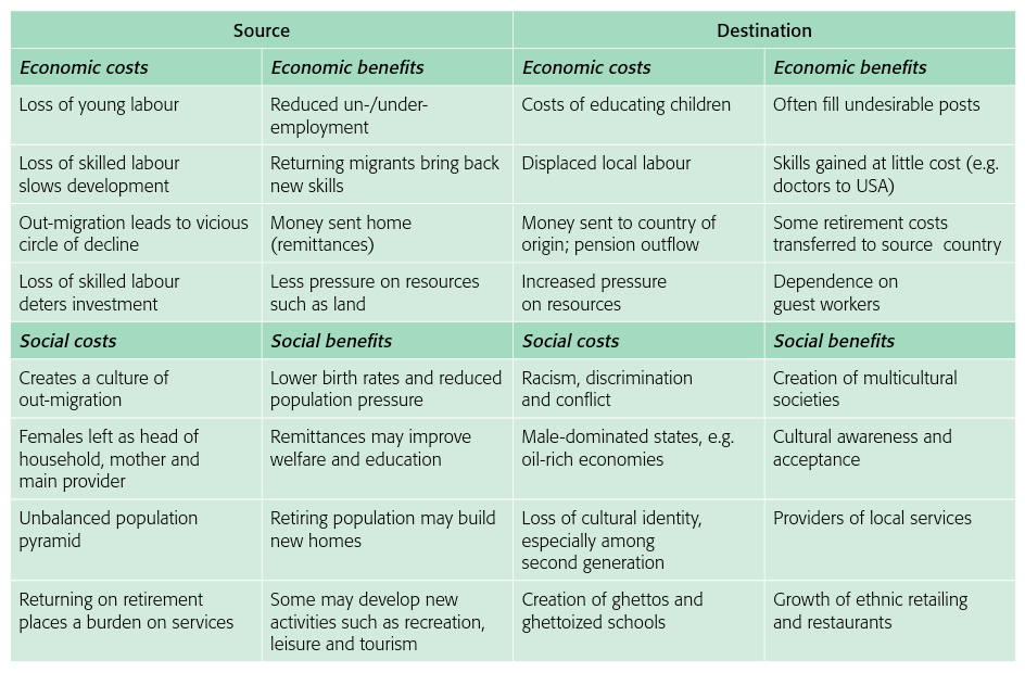 Economic and social costs and benefits of migration