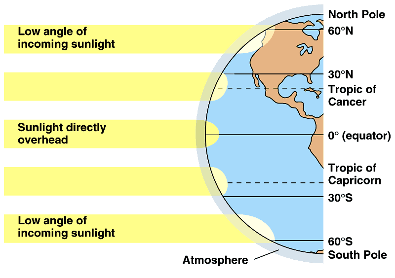Latitude and solar radiation