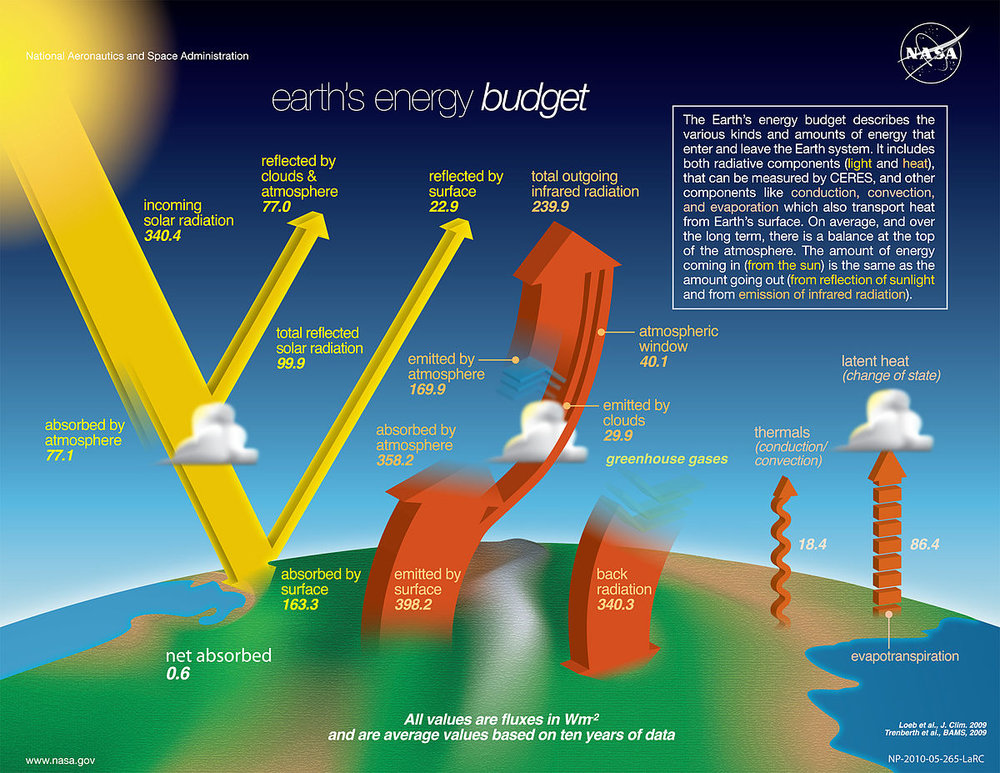 earth energy budget.jpg