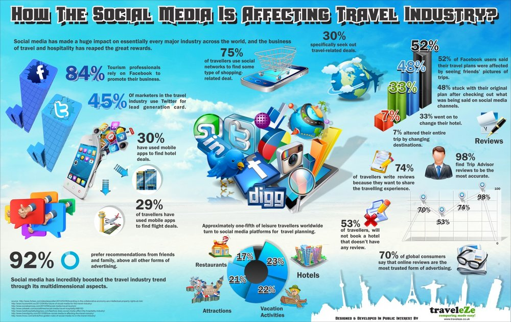 how-the-social-media-is-affecting-travel-industry_557ff11ed9c4a_w1500.png