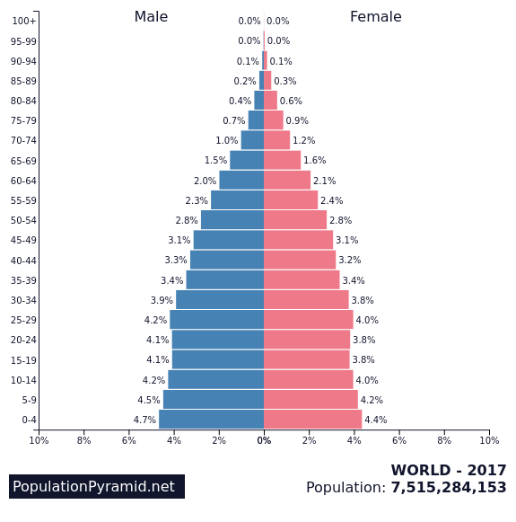 world pop pyramid.png