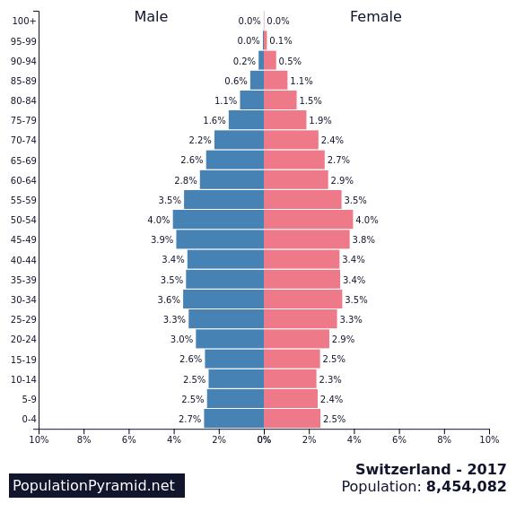 switzerland population pyramid.png