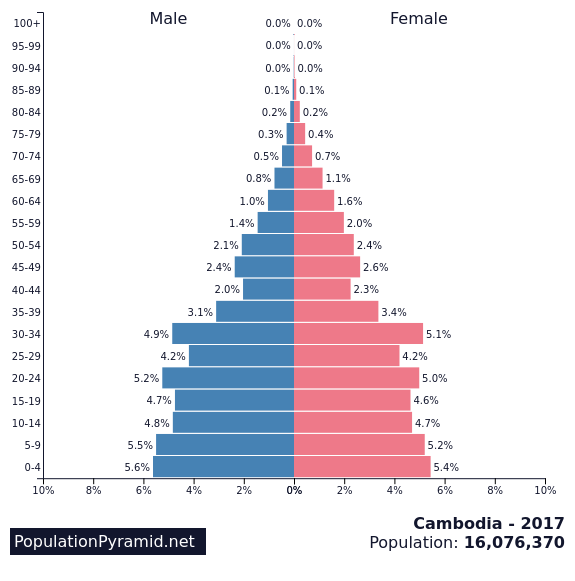 cambodia population pyramid.png