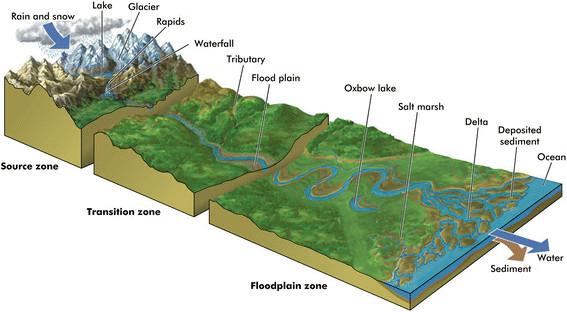river long profile.png