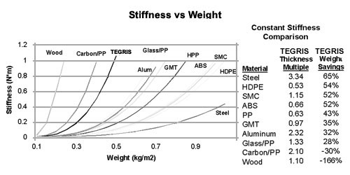 Stiffness vs Weight Chart