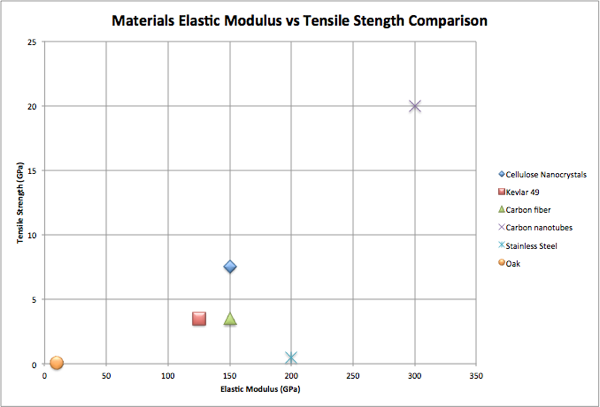 Materials Elastic Modulus vs Tensile Strength Comparison
