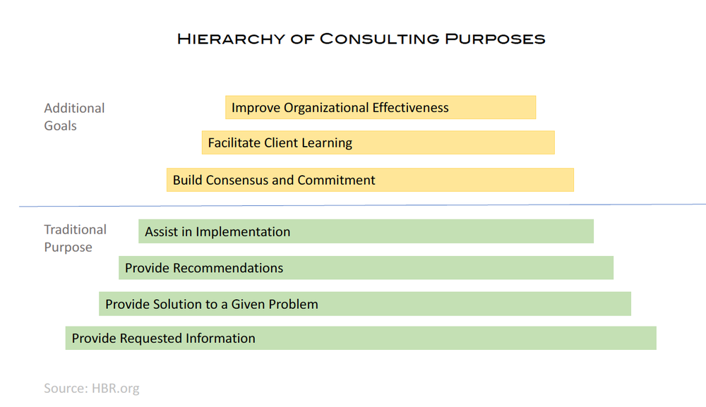 All components of the hierarchy are addressed in our consulting methodology.