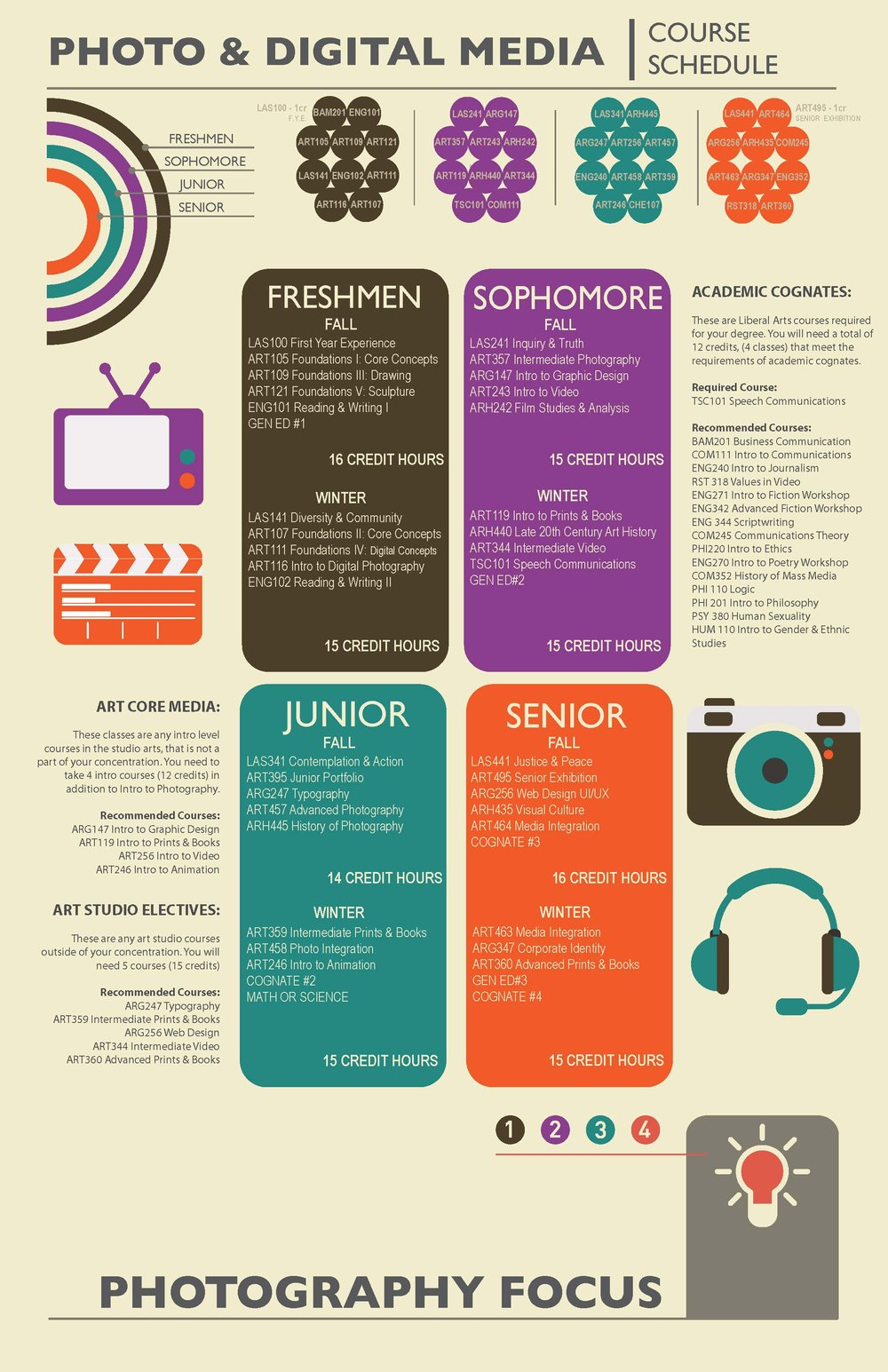 Degree Plan Infographic: Photo Concentration
