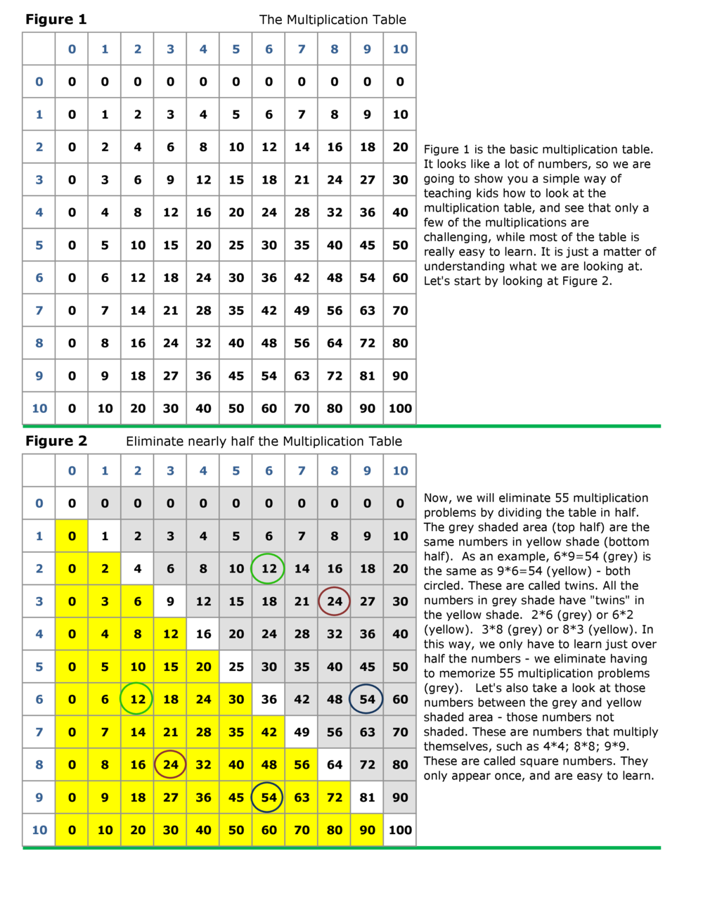 Multiplication table 0 15 gallery periodic table images multiplication table 0 15 images periodic table images multiplication table 0 15 choice image periodic table gamestrikefo Gallery