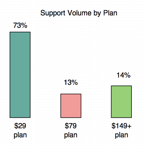 The $29 plan took up more than half of our support volume.