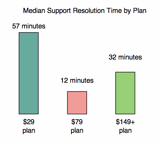 The $29 plan also had the longest time to resolution out of any other plans.