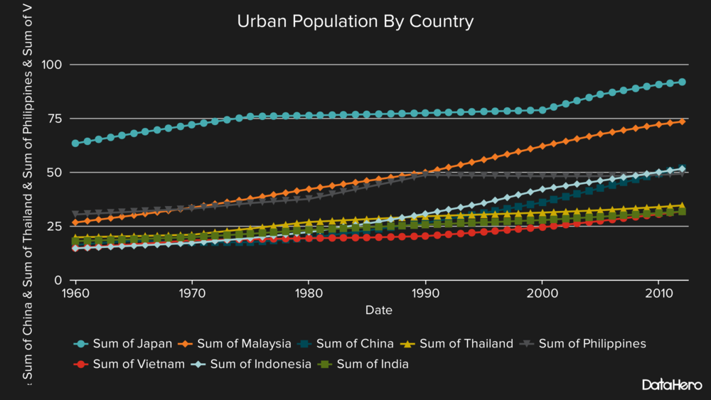 DataHero Urban Population By Country.png