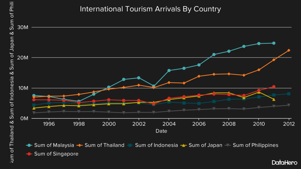 DataHero International Tourism Arrivals By Country-2.png