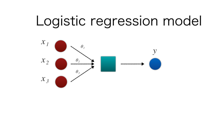 101 4 Logistic Regression Toshi Stats Coltd