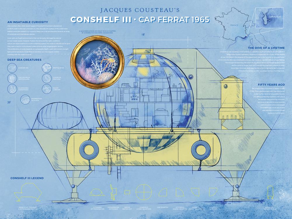 jacques cousteau's conshelf III