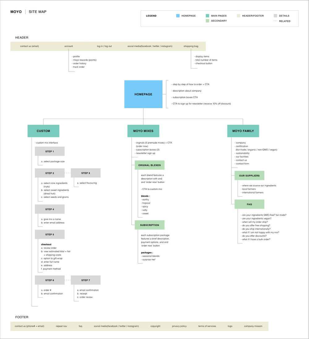 Site Architecture - The site architecture plays an integral role in determining the content of the website and overall user experience. For this particular project, the customize portion was itemized in order to clearly identify the required steps for the 'customize your trail mix' interface.