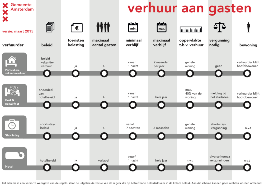 Overzicht van de regelgeving omtrend verhuur in Amsterdam