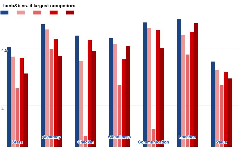 Dit zijn de gemiddelde beoordelingen die gasten geven op Airbnb. Blauw is Iamb&b en rood zijn onze vier grootste concurrenten.