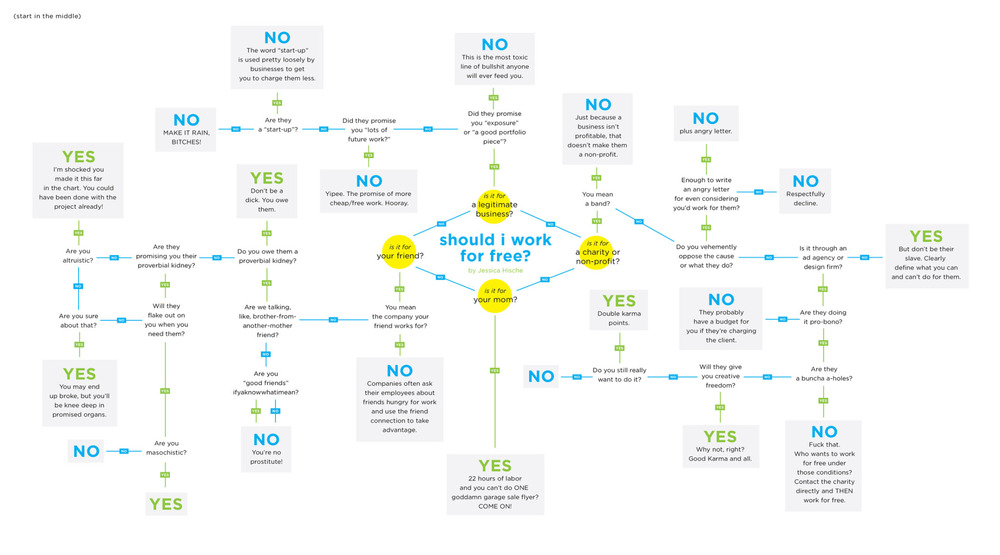 FLOWCHART Should I Work for Free? by Jessica Hische