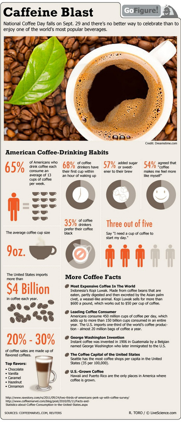 VISUALIZED ARTICLE Caffeine Blast by LiveScience
