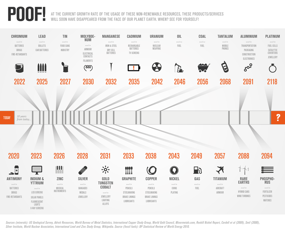 TIMELINE Poof! from loveinfographics.com