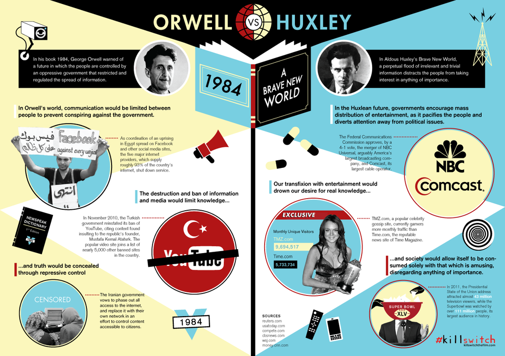 THIS VS. THAT Orwell Vs. Huxley by ColumnFive