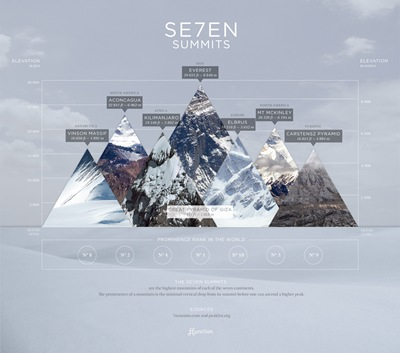 DATA VIS Seven Summits by Ffunction