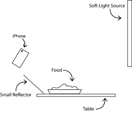 Easy lighting set-up for iPhone food photography.