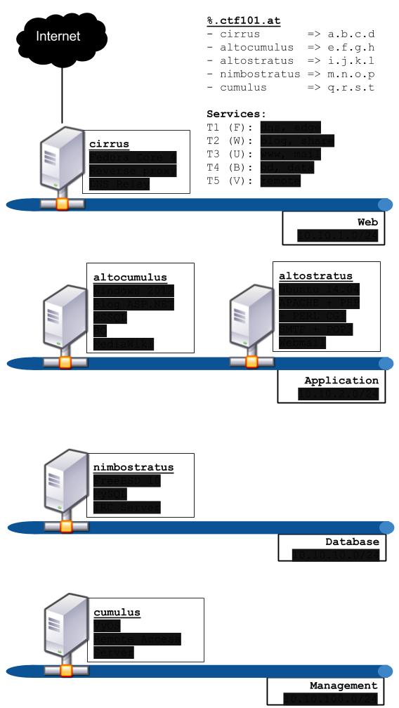Architecture réseau censurée (?!)