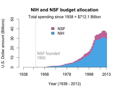 NIH_NSF_budget.jpeg
