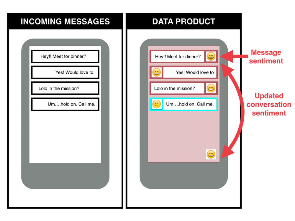 (LEFT) What messages look like before sentiment analysis. (RIGHT) The model developed for PVLL automatically assigns a sentiment to incoming messages based on message content and on user profile. The whole conversation sentiment is updated, or stays the same, given the new message information.