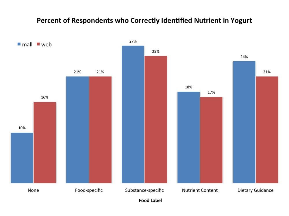nutrient in yogurt.jpg