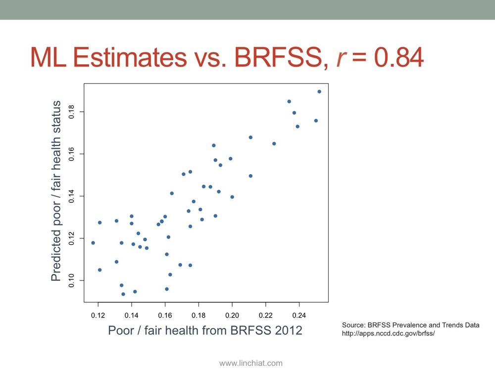 BRFSS validation.jpg