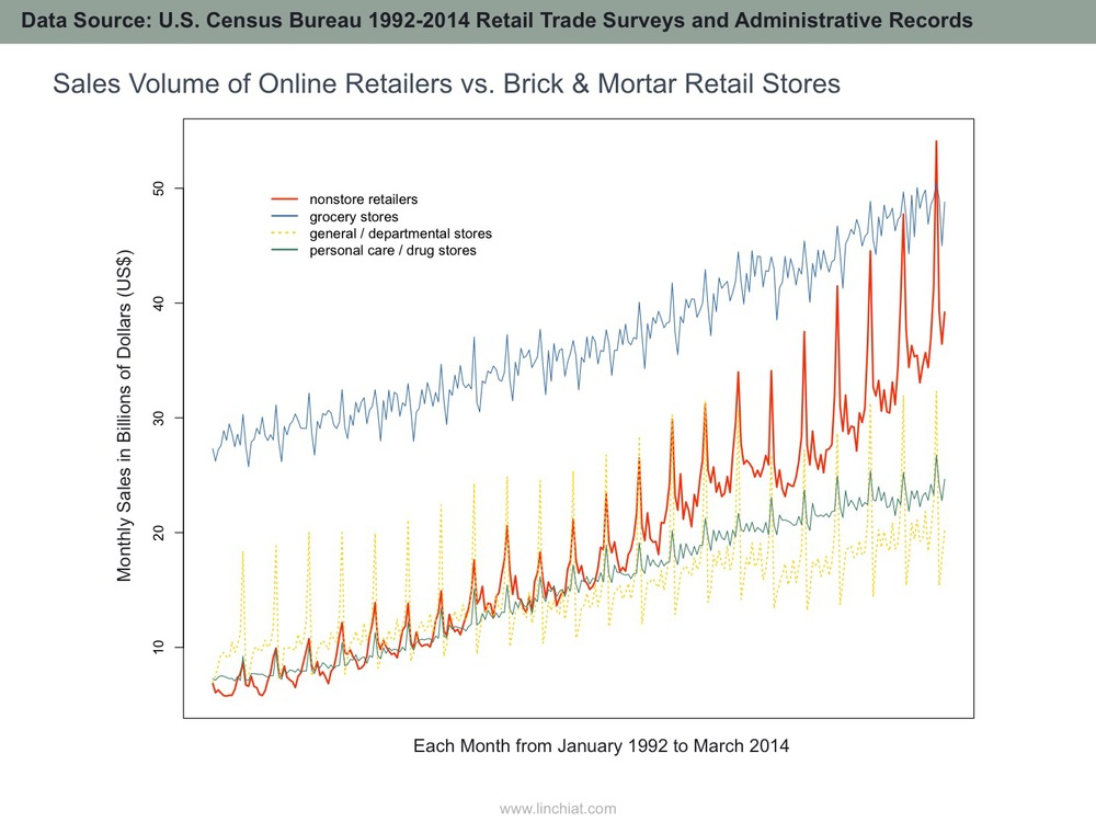 E-commerce sales volume vs. sales volume of common brick and mortar retail stores from 1992 to 2014