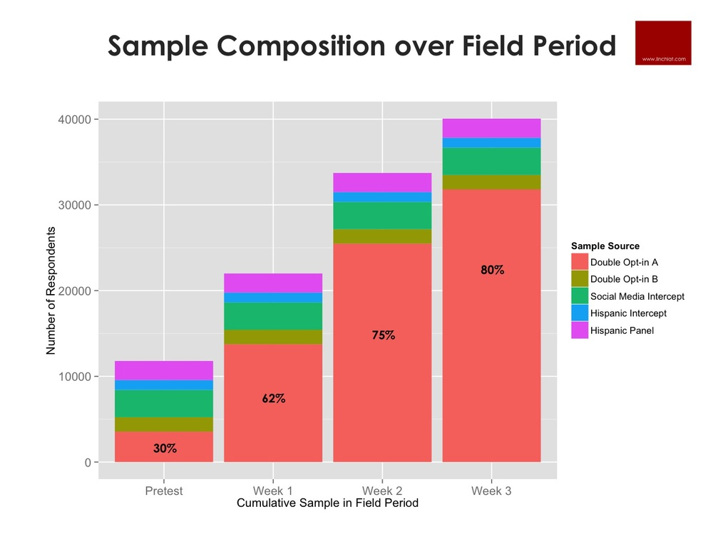 Sample Composition over Field Period.jpg